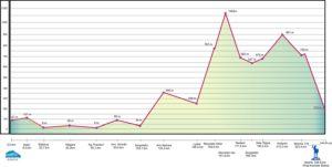 profil biegu Spartathlon 246km - widzisz ten podbieg na ponad 1000m ...hmmźródło: www.spartathlon.gr